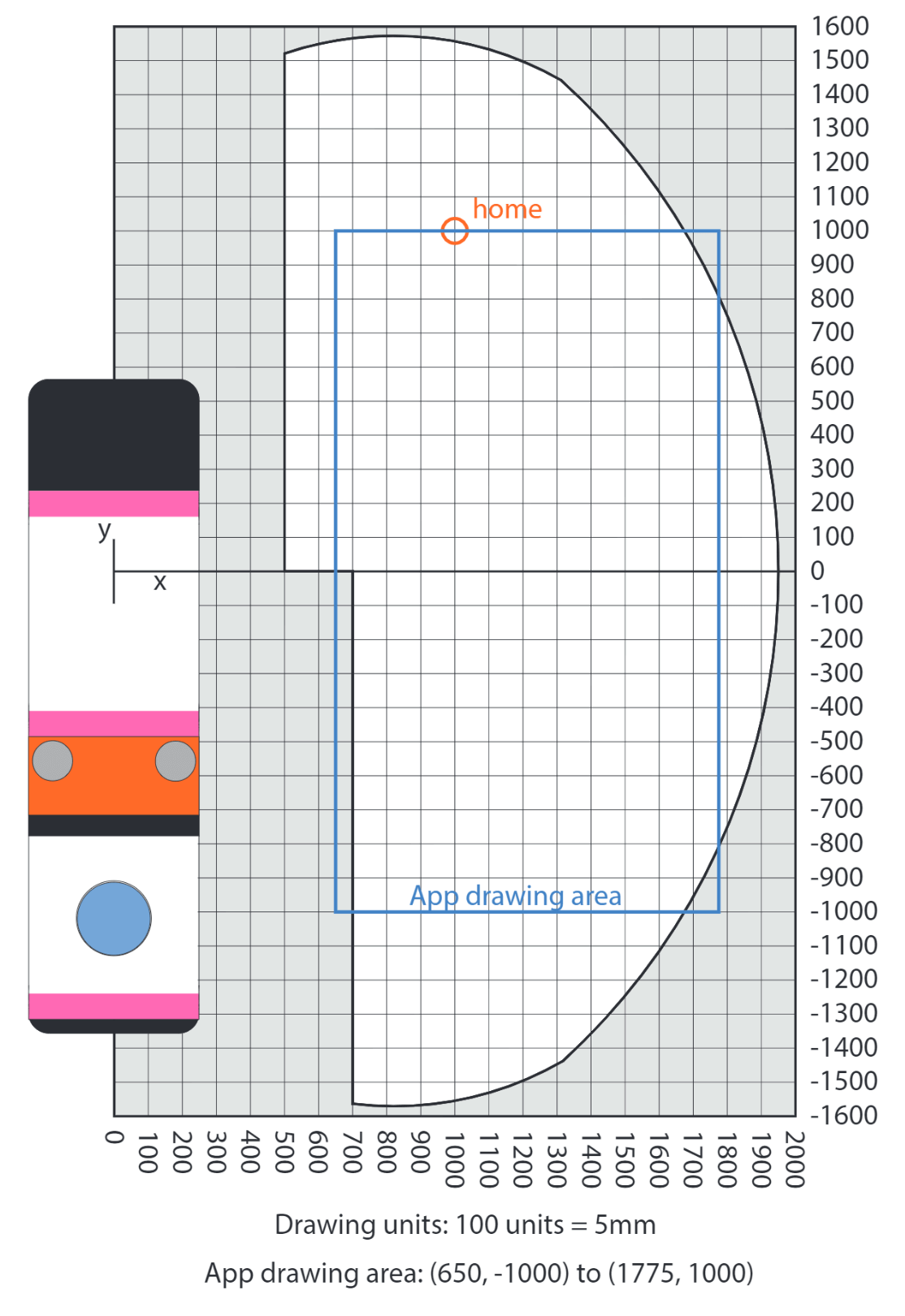 image showing line-us coordinate system and drawable area